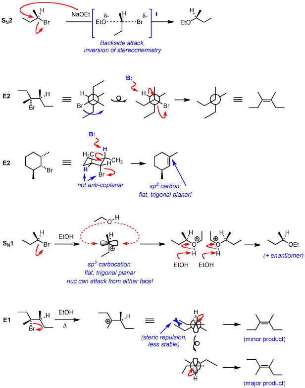 sn1 and sn2 Sn1sn2 written by tutor heidi r nucleophilic substitution the mechanisms are called sn1 (unimolecular) and sn2 (bimolecular) sn1 in the sn1 mechanism, the leaving group will leave first forming the carbocation.